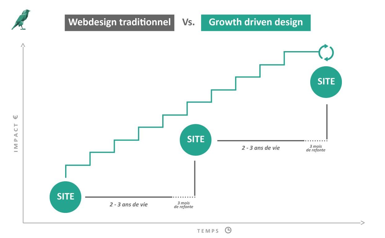 Le growth driven design et l'amélioration continue