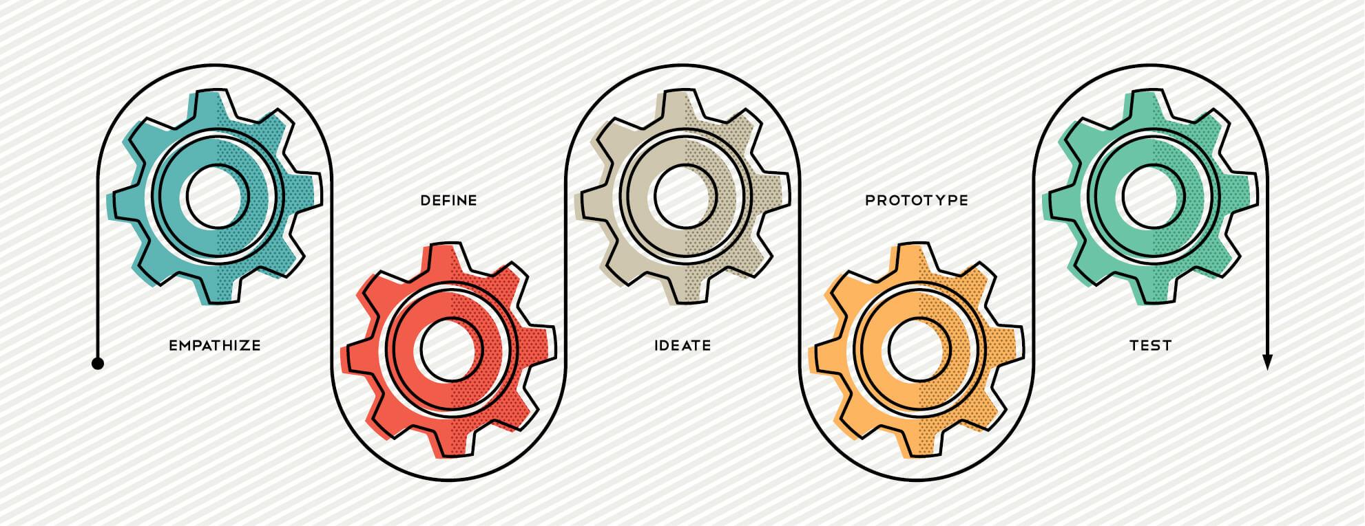 Ce que le Design Thinking peut faire pour vous