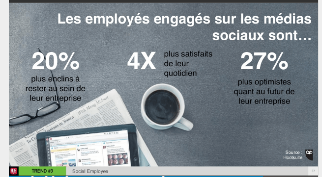 Employés engagés sur les médias sociaux